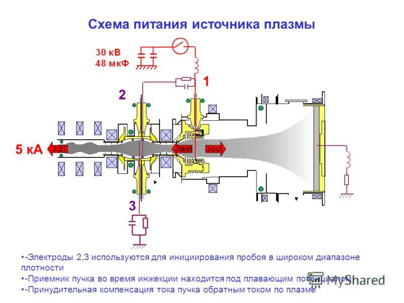 Схема питания источника плазмы -Электроды 2,3 используются для инициирования пробоя в широком диапазоне плотности -Приемник пучка во время инжекции находится под плавающим потенциалом -Принудительная компенсация тока пучка обратным током по плазме 1