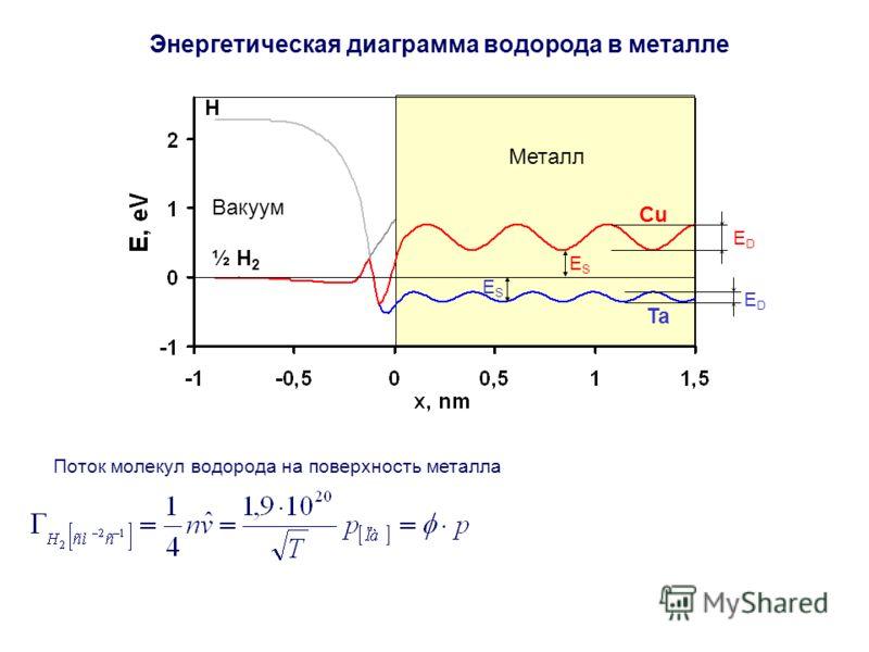 Вакуум Ta Cu ESES ESES ½ H 2 H EDED EDED Металл Энергетическая диаграмма водорода в металле Поток молекул водорода на поверхность металла