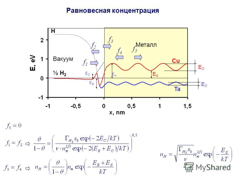 Равновесная концентрация Вакуум Ta Cu ESES ½ H 2 H EDED EDED Металл f5f5 f4f4 f3f3 f2f2 f1f1 EBEB EAEA EСEС