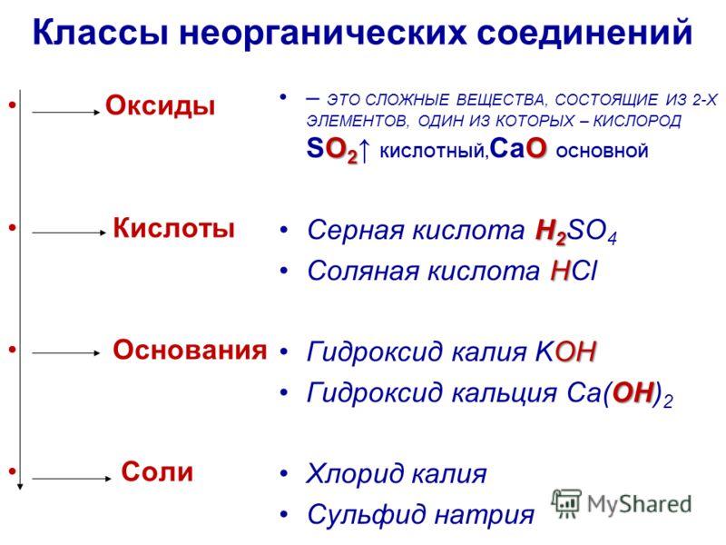 Классы неорганических соединений Оксиды Кислоты Основания Соли – ЭТО СЛОЖНЫЕ ВЕЩЕСТВА, СОСТОЯЩИЕ ИЗ 2-Х ЭЛЕМЕНТОВ, ОДИН ИЗ КОТОРЫХ – КИСЛОРОД SO2 КИСЛОТНЫЙ, CaO ОСНОВНОЙ Серная кислота H HH H2 SO 4 Соляная кислота H HH HCl Гидроксид калия KOH Гидрокс