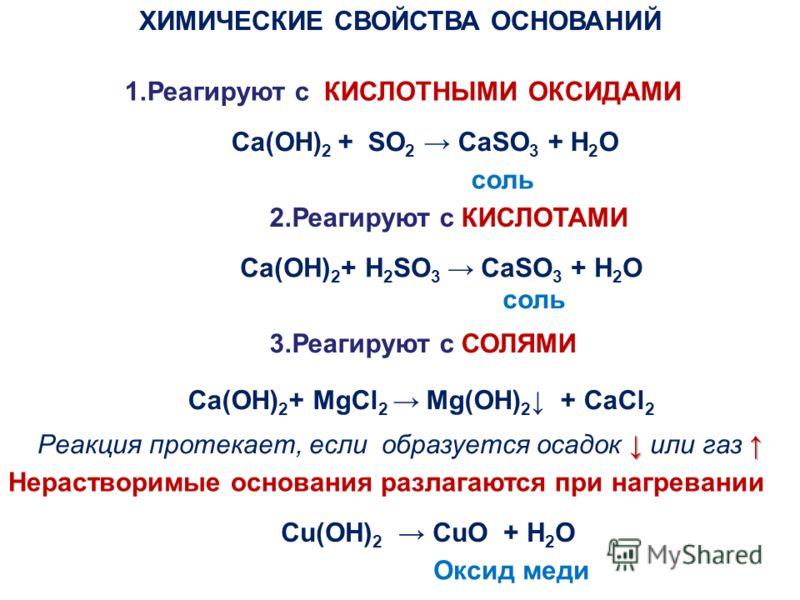 ХИМИЧЕСКИЕ СВОЙСТВА ОСНОВАНИЙ 1.Реагируют с КИСЛОТНЫМИ ОКСИДАМИ 3.Реагируют с СОЛЯМИ 2.Реагируют с КИСЛОТАМИ Ca(OH) 2 + SO 2 CaSO 3 + H 2 O соль Ca(OH) 2 + H 2 SO 3 CaSO 3 + H 2 O соль Ca(OH) 2 + MgCl 2 Mg(OH) 2 + CaCl 2 Реакция протекает, если образ