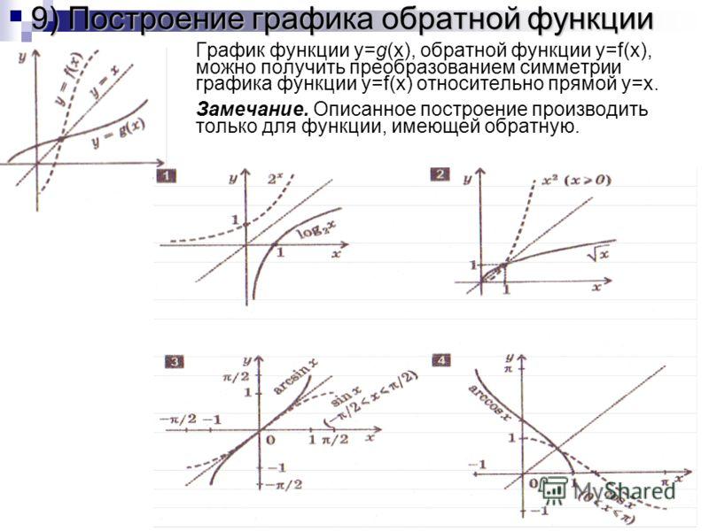 9) Построение графика обратной функции График функции y=g(x), обратной функции y=f(x), можно получить преобразованием симметрии графика функции y=f(x) относительно прямой y=x. Замечание. Описанное построение производить только для функции, имеющей об