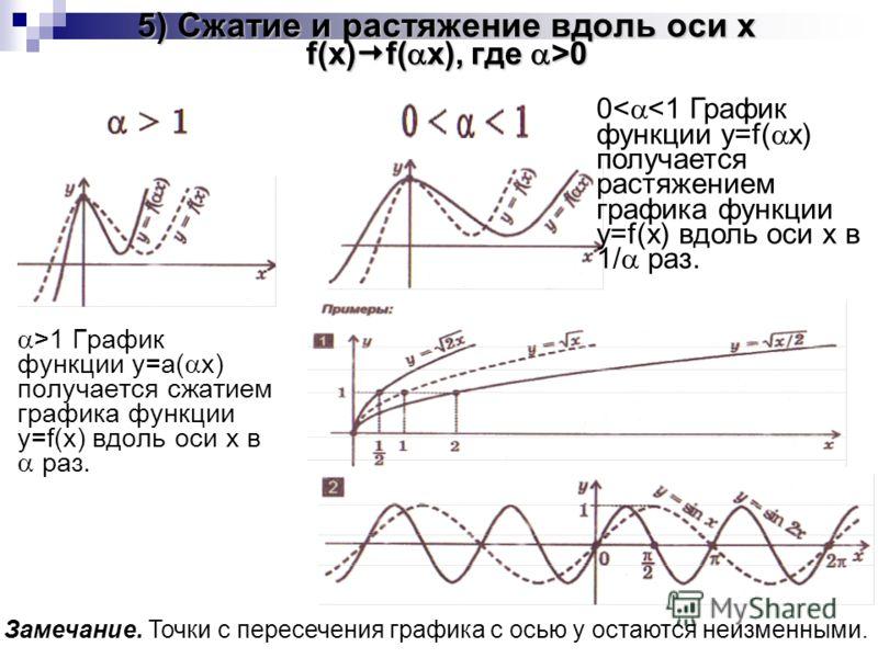 5) Сжатие и растяжение вдоль оси x f(x) f( x), где >0 >1 График функции y=а( x) получается сжатием графика функции y=f(x) вдоль оси x в раз. Замечание. Точки с пересечения графика с осью y остаются неизменными. 0<