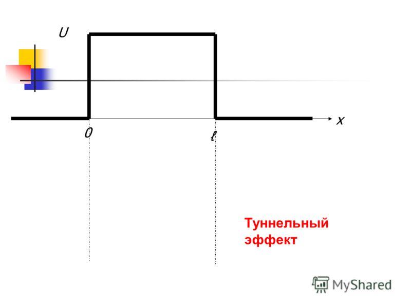 x 0 U Туннельный эффект