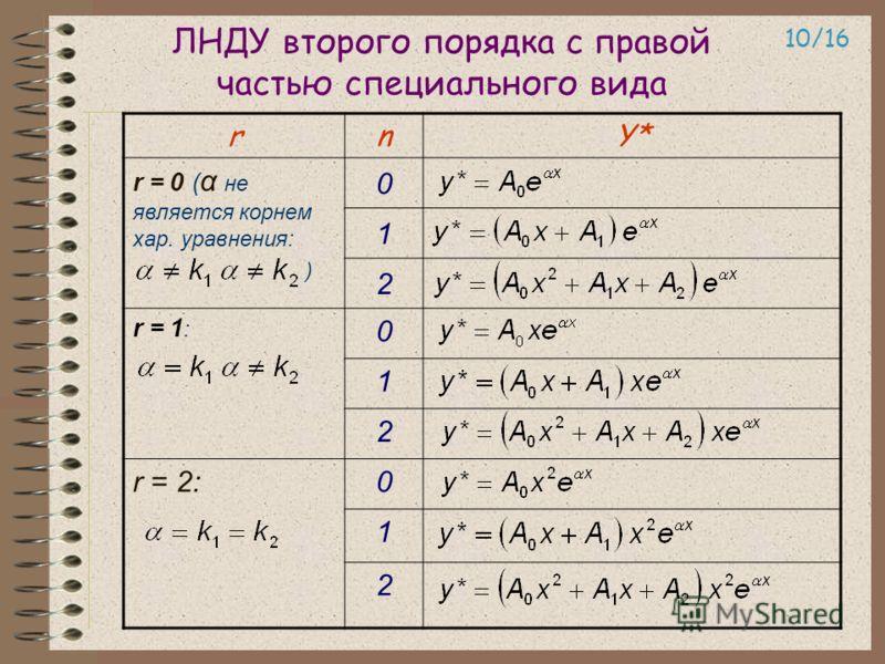 ЛНДУ второго порядка с правой частью специального вида 10/16 rnY* r = 0 ( α не является корнем хар. уравнения: ) 0 1 2 r = 1 : 0 1 2 r = 2:0 1 2