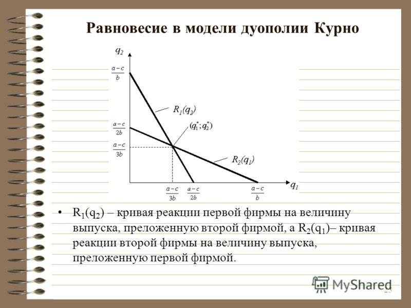 25 Равновесие в модели дуополии Курно R 1 (q 2 ) – кривая реакции первой фирмы на величину выпуска, преложенную второй фирмой, а R 2 (q 1 )– кривая реакции второй фирмы на величину выпуска, преложенную первой фирмой.