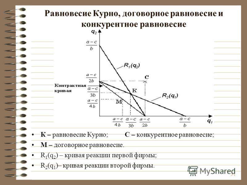 31 Равновесие Курно, договорное равновесие и конкурентное равновесие К – равновесие Курно; С – конкурентное равновесие; М – договорное равновесие. R 1 (q 2 ) – кривая реакции первой фирмы; R 2 (q 1 )– кривая реакции второй фирмы.