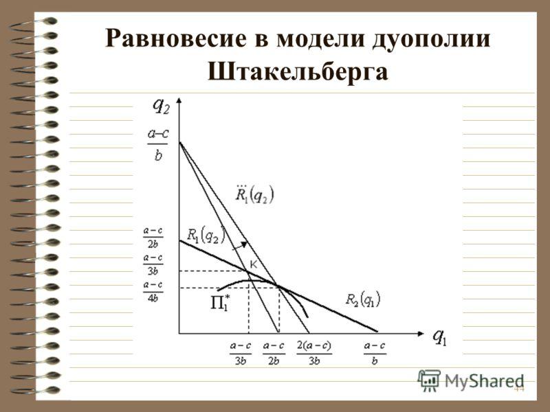 модель штакельберга график - фото 7