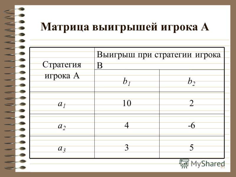 81 Матрица выигрышей игрока А 53a3a3 -64a2a2 210a1a1 b2b2 b1b1 Выигрыш при стратегии игрока В Стратегия игрока А