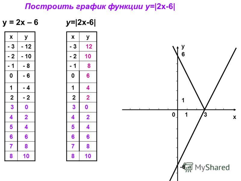 y = 2x – 6y=|2x-6| х 103 -6 6 1 Построить график функции y=|2x-6| у ху - 3- 12 - 2- 10 - 1- 8 0- 6 1- 4 2- 2 3 0 42 54 66 78 810 ху - 3 12 - 210 - 1 8 06 14 22 3 0 42 54 66 78 810