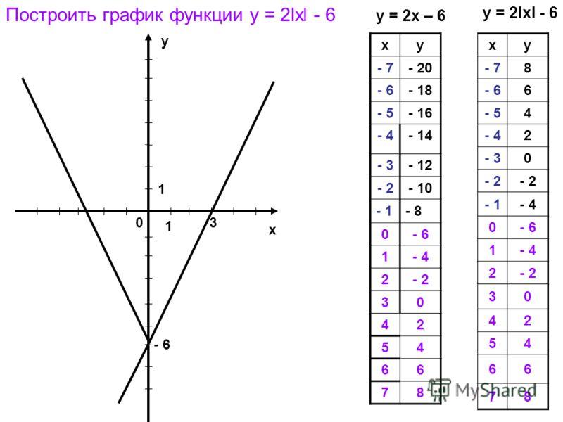 у х 0 1 1 3 - 6 Построить график функции у = 2lхl - 6 y = 2x – 6 ху - 7- 20 - 6- 18 - 5- 16 - 4- 14 - 3- 12 - 2- 10 - 1- 8 0- 6 1- 4 2- 2 30 42 54 66 78 ху - 78 - 66 - 54 - 42 - 30 - 2 - 1- 4 0- 6 1- 4 2- 2 30 42 54 66 78 у = 2lхl - 6
