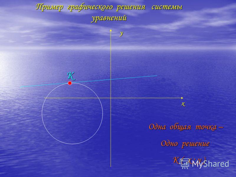 х у К Одна общая точка – Одно решение Одно решение К ( х ; у ) К ( х ; у ) Пример графического решения системы уравнений
