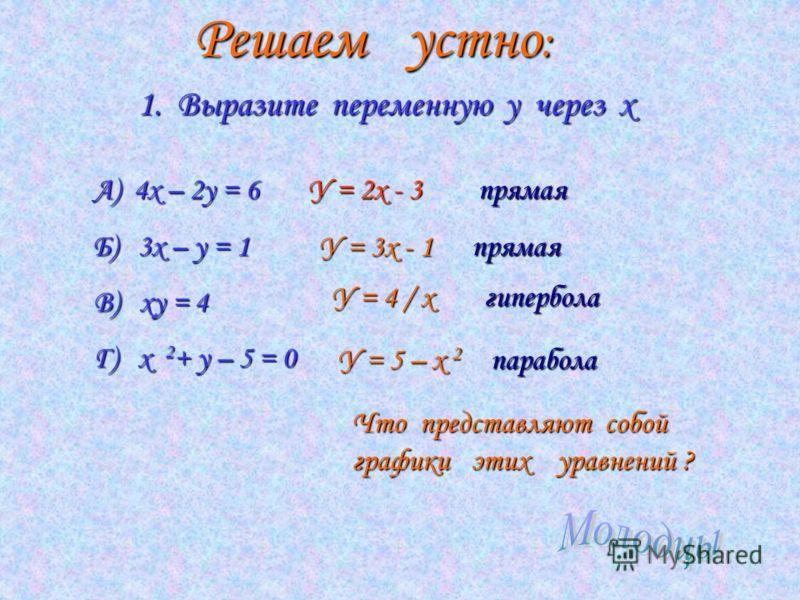 Решаем устно: 1. Выразите переменную у через х А) 4х – 2у = 6 Б) 3х – у = 1 В) ху = 4 Г) х 2 + у – 5 = 0 У = 2х - 3 У = 3х - 1 У = 4 / х У = 5 – х 2 Что представляют собой графики этих уравнений ? прямая прямая гипербола парабола