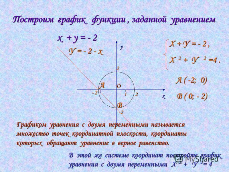 уравнением х + у = - 2 х у - 2 2 2 -2 Графиком ...: www.myshared.ru/slide/217129