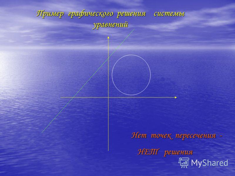 Нет точек пересечения - Нет точек пересечения - НЕТ решения НЕТ решения Пример графического решения системы уравнений