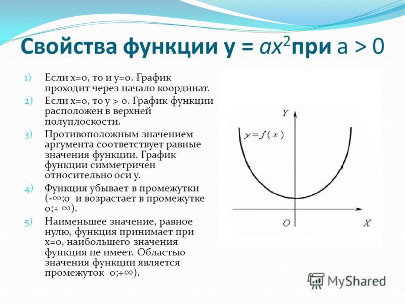 Свойства функции у = ax 2 при a > 0 1) Если х=0, то и у=0. График проходит через начало координат. 2) Если х=0, то у > 0. График функции расположен в верхней полуплоскости. 3) Противоположным значением аргумента соответствует равные значения функции.