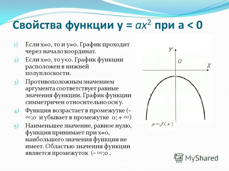 Свойства функции у = ax 2 при а < 0 1) Если х=0, то и у=0. График проходит через начало координат. 2) Если х=0, то у