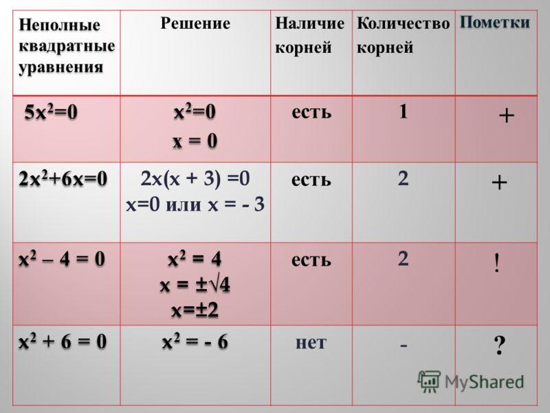 Неполные квадратные уравнения Решение Наличие корней Количество корнейПометки 5x 2 =0 5x 2 =0 x 2 =0 x = 0 есть1 + 2x 2 +6x=0 2x(x + 3) =0 x=0 или x = - 3 есть 2 + x 2 – 4 = 0 x 2 = 4 x = ±4 x=±2 есть 2 ! x 2 + 6 = 0 x 2 = - 6 нет - ?