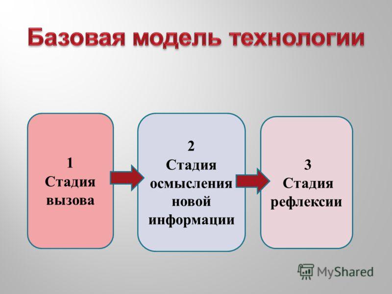 1 Стадия вызова 2 Стадия осмысления новой информации 3 Стадия рефлексии