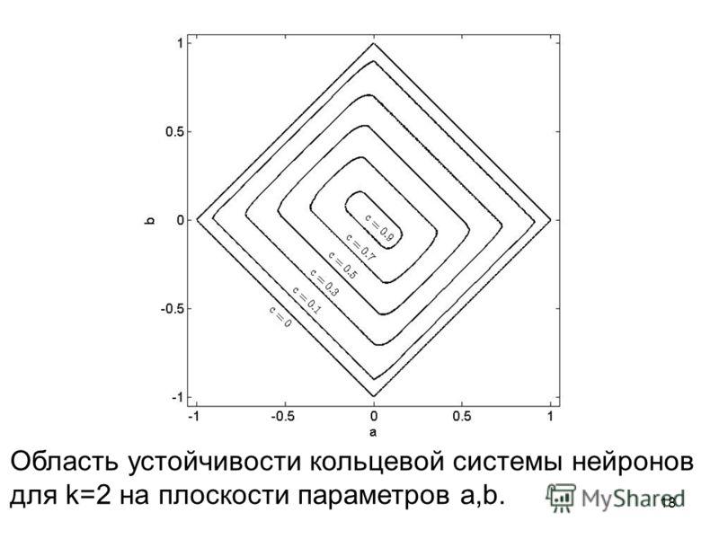 Область устойчивости кольцевой системы нейронов для k=2 на плоскости параметров a,b. 18