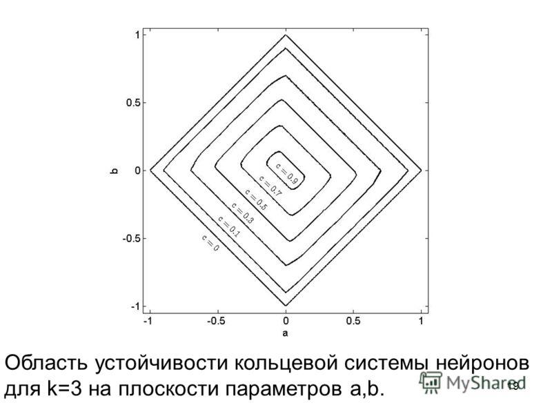 Область устойчивости кольцевой системы нейронов для k=3 на плоскости параметров a,b. 19