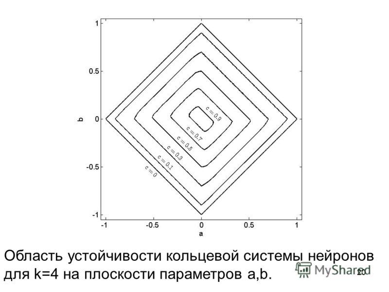 Область устойчивости кольцевой системы нейронов для k=4 на плоскости параметров a,b. 20