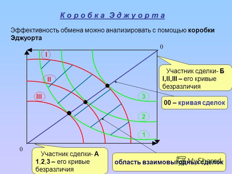 0 0 І ІIІI ІІІ 1 2 3 Участник сделки- Б I,II,III – его кривые безразличия Участник сделки- А 1,2,3 – его кривые безразличия 00 – кривая сделок К о р о б к а Э д ж у о р т а Эффективность обмена можно анализировать с помощью коробки Эджуорта область в
