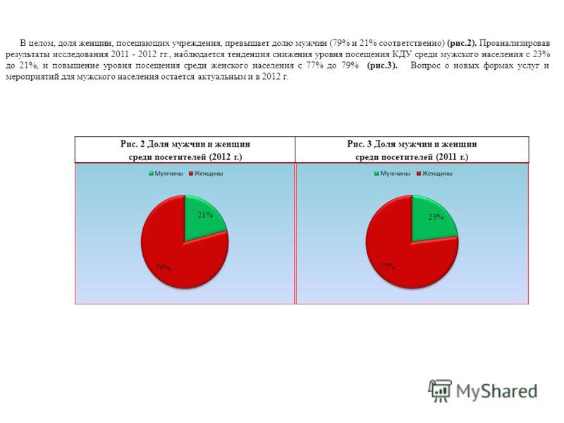 В целом, доля женщин, посещающих учреждения, превышает долю мужчин (79% и 21% соответственно) (рис.2). Проанализировав результаты исследования 2011 - 2012 гг., наблюдается тенденция снижения уровня посещения КДУ среди мужского населения с 23% до 21%,