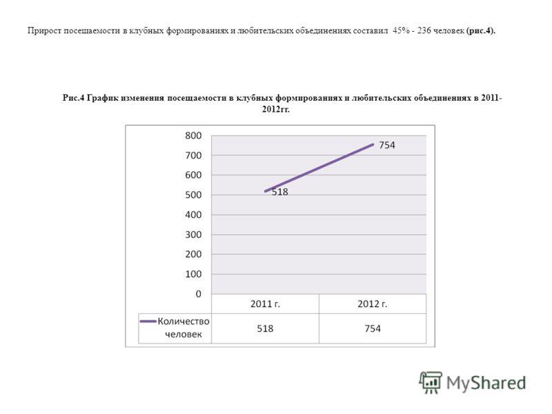 Прирост посещаемости в клубных формированиях и любительских объединениях составил 45% - 236 человек (рис.4). Рис.4 График изменения посещаемости в клубных формированиях и любительских объединениях в 2011- 2012гг.