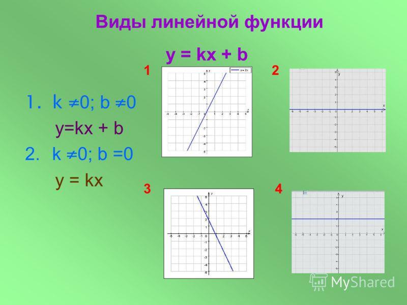 1.k 0; b 0 у=kx + b Виды линейной функции y = kx + b 12 43