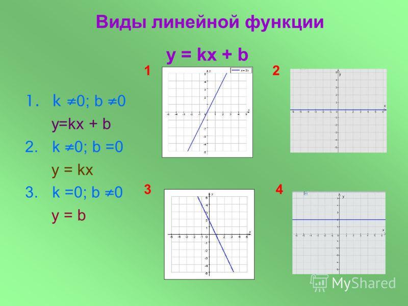 1.k 0; b 0 у=kx + b 2.k 0; b =0 y = kx Виды линейной функции y = kx + b 12 43