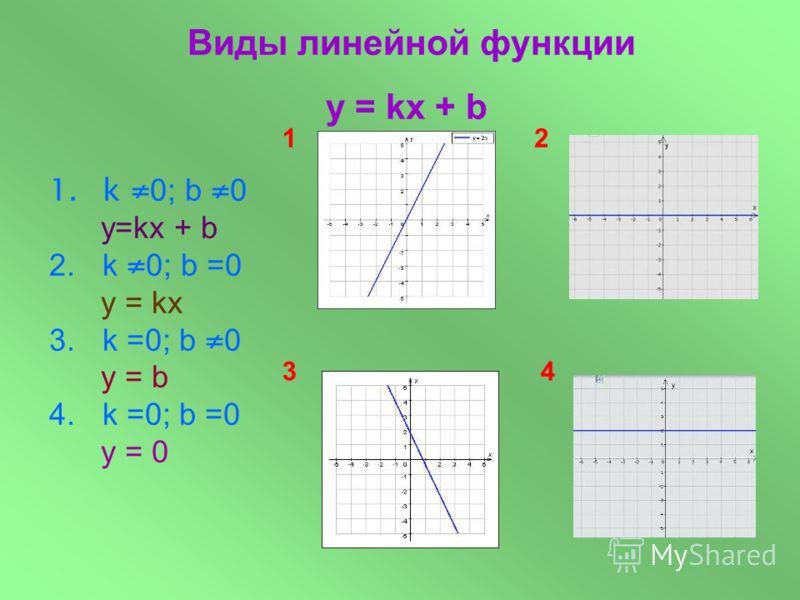 1.k 0; b 0 у=kx + b 2.k 0; b =0 y = kx 3.k =0; b 0 y = b Виды линейной функции y = kx + b 12 43