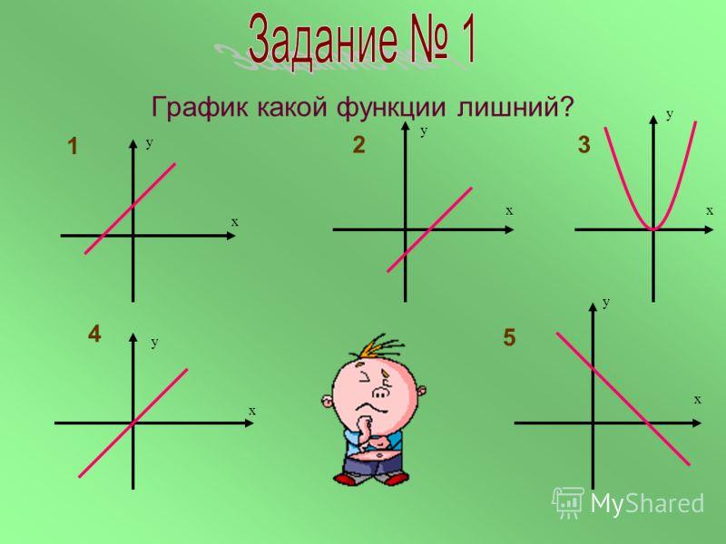 1.k 0; b 0 у=kx + b 2.k 0; b =0 y = kx 3.k =0; b 0 y = b 4.k =0; b =0 y = 0 Виды линейной функции y = kx + b 12 43