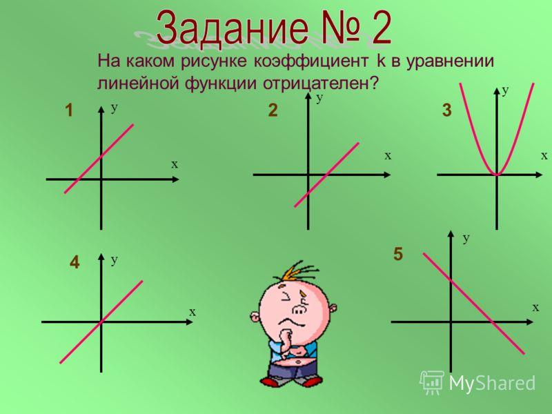 График какой функции лишний? у х у х у х у х у х 1 23 4 5