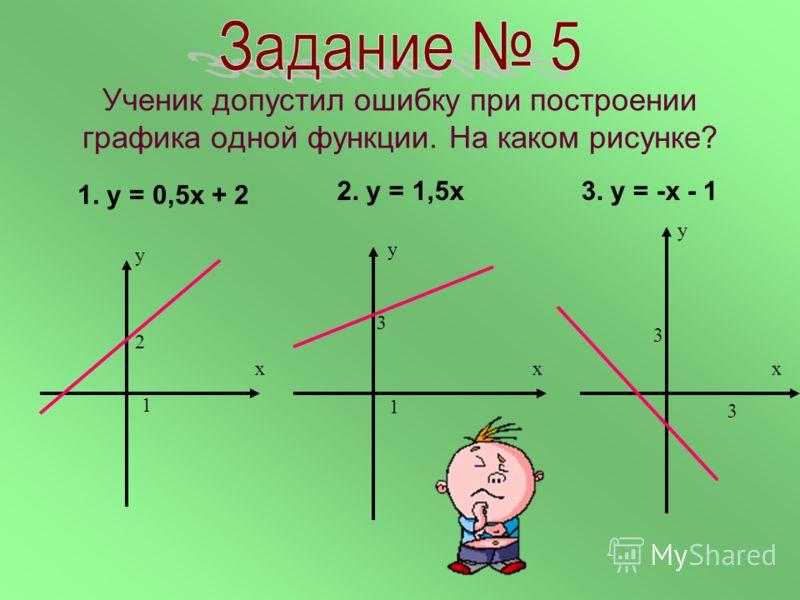 На каком рисунке изображён график прямой пропорциональности у = kx? Ответ объяснить. х у х у х у х у х у 2 1 3 4 5