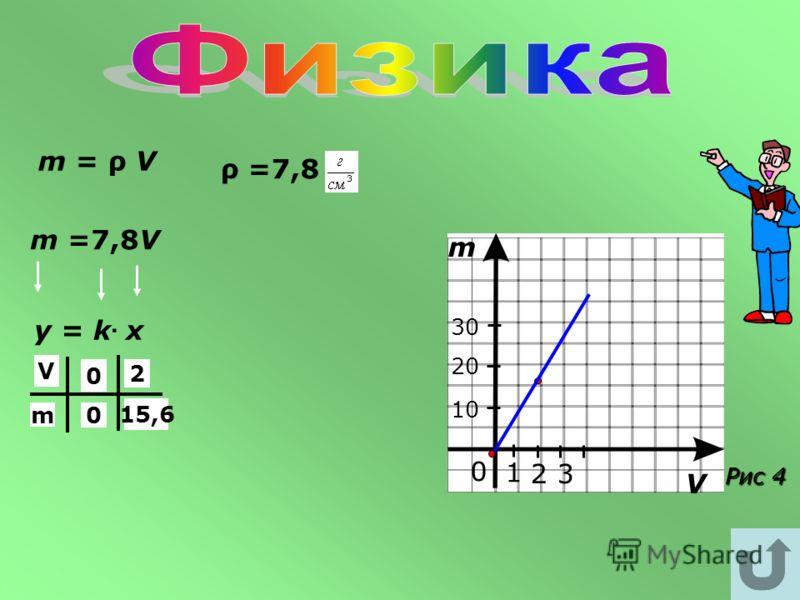 Записать формулу зависимости массы стальной балки от её объема, если V – объем балки, m - его масса, плотность стали 7,8 г/см Построить график этой зависимости.