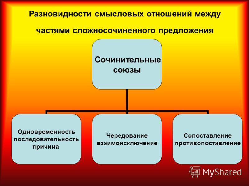 Разновидности смысловых отношений между частями сложносочиненного предложения Сочинительные союзы Одновременность последовательность причина Чередование взаимоисключение Сопоставление противопоставление