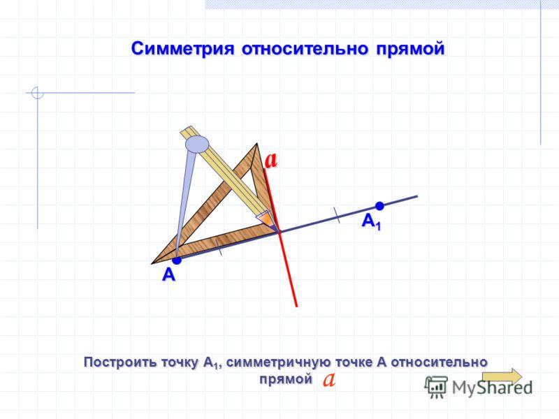 Симметрия относительно прямой А a А1А1А1А1 Построить точку А 1, симметричную точке А относительно прямой а