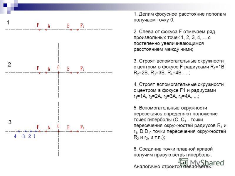 1. Делим фокусное расстояние пополам получаем точку 0; 2. Слева от фокуса F отмечаем ряд произвольных точек 1, 2, 3, 4,... с постепенно увеличивающимся расстоянием между ними; 3. Строят вспомогательные окружности с центром в фокусе F радиусами R 1 =1