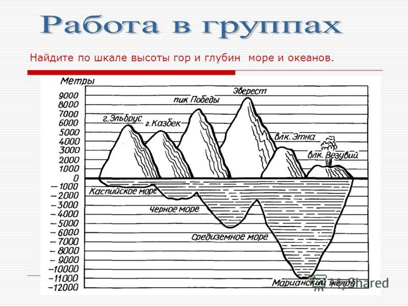 Найдите по шкале высоты гор и глубин море и океанов.