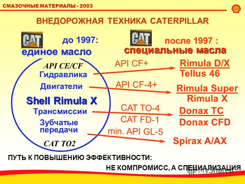 СМАЗОЧНЫЕ МАТЕРИАЛЫ - 2003 СПЕЦИФИКАЦИИ АВТОВАЗ l Масла моторные типа СУПЕР