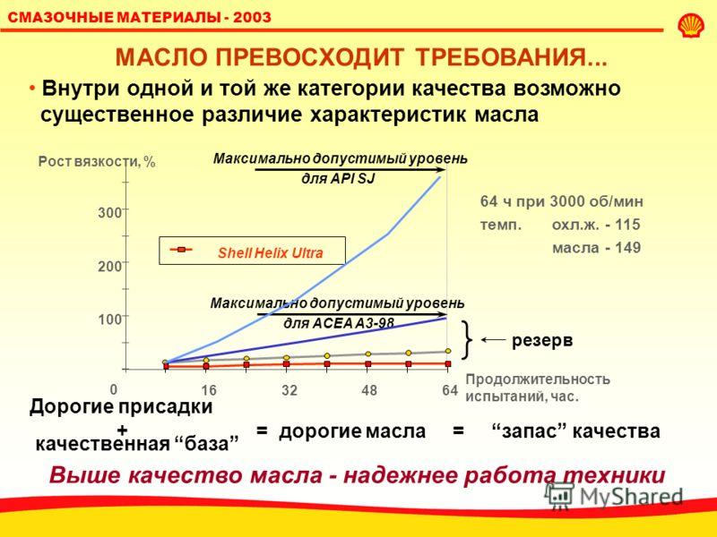 СМАЗОЧНЫЕ МАТЕРИАЛЫ - 2003 ВНЕДОРОЖНАЯ ТЕХНИКА CATERPILLAR до 1997: единое масло Двигатели Гидравлика Зубчатые передачи Трансмиссии Shell Rimula X API CE/CF CAT TO2 после 1997 : специальные масла API CF-4+ API CF+ Spirax A/AX CAT TO-4 Rimula Super Ri