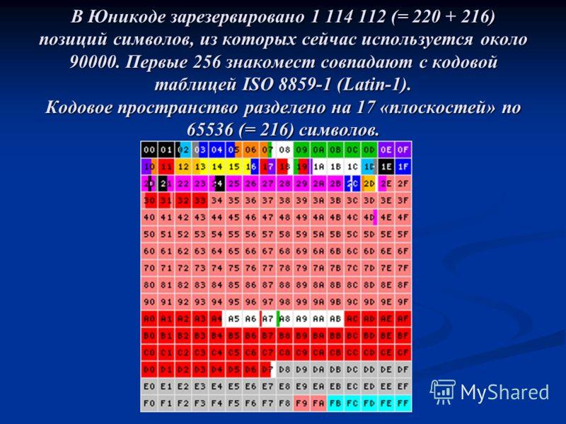 В Юникоде зарезервировано 1 114 112 (= 220 + 216) позиций символов, из которых сейчас используется около 90000. Первые 256 знакомест совпадают с кодовой таблицей ISO 8859-1 (Latin-1). Кодовое пространство разделено на 17 «плоскостей» по 65536 (= 216)