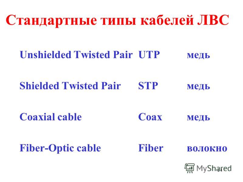 14 Стандартные типы кабелей ЛВС Unshielded Twisted PairUTPмедь Shielded Twisted PairSTP медь Coaxial cableCoaxмедь Fiber-Optic cableFiberволокно