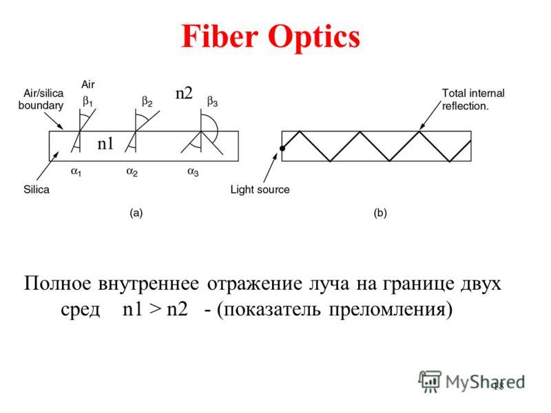 18 Fiber Optics Полное внутреннее отражение луча на границе двух сред n1 > n2 - (показатель преломления) n1 n2