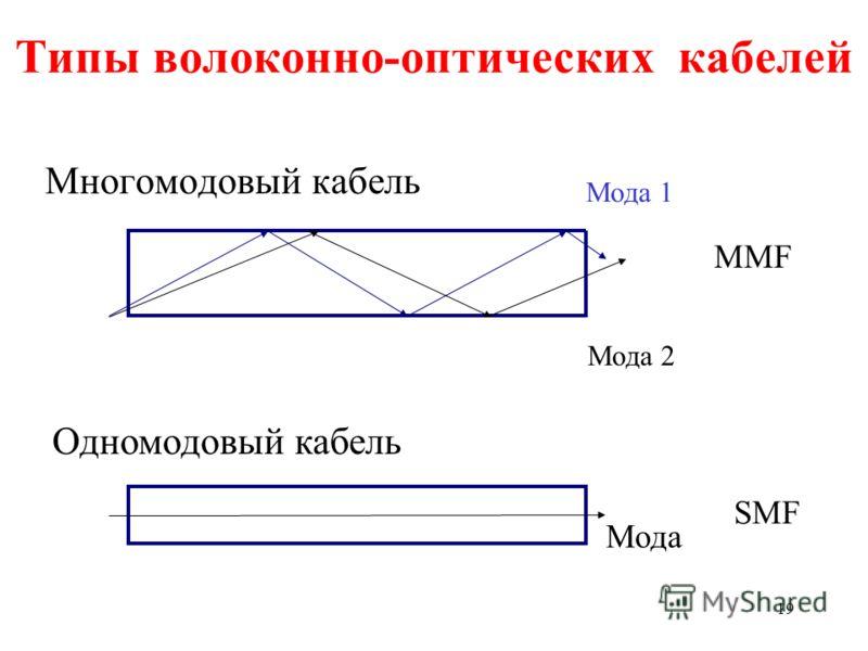 19 Типы волоконно-оптических кабелей Многомодовый кабель Мода SMF MMF Мода 1 Мода 2 Одномодовый кабель