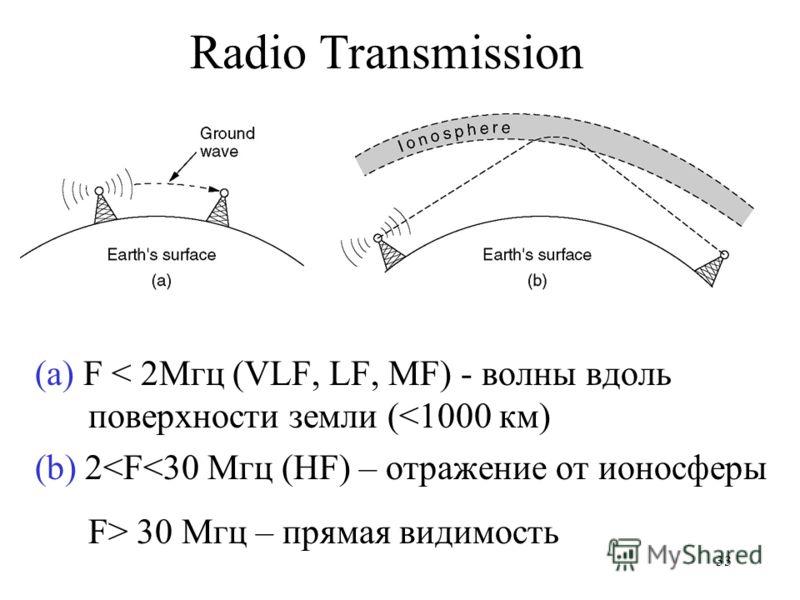 33 Radio Transmission (a) F < 2Мгц (VLF, LF, MF) - волны вдоль поверхности земли (