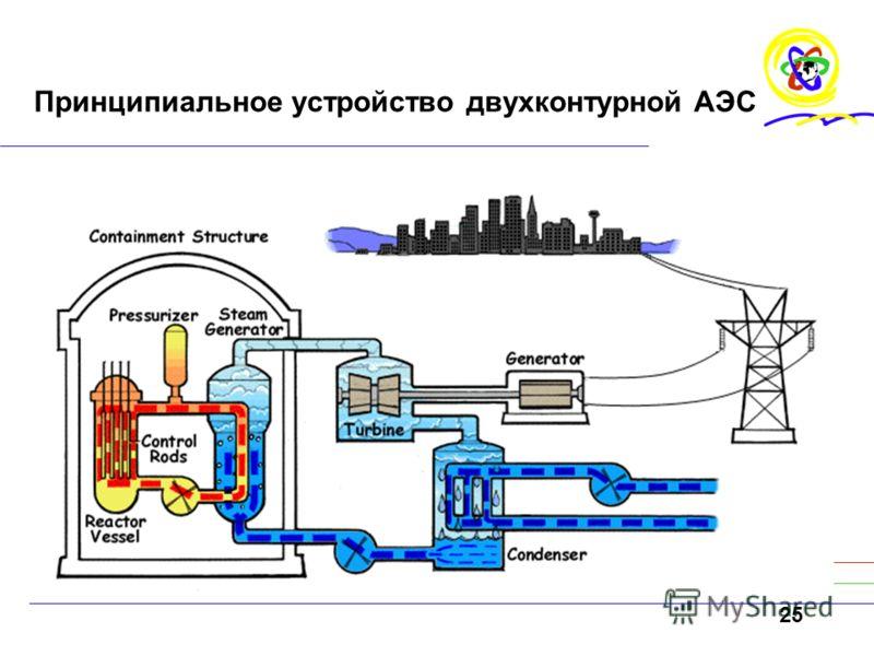 25 Принципиальное устройство двухконтурной АЭС