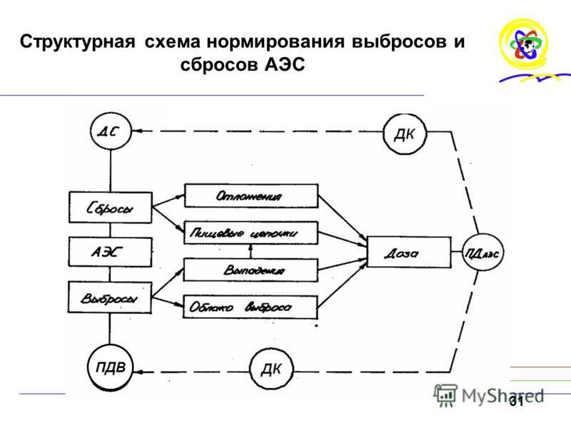 31 Структурная схема нормирования выбросов и сбросов АЭС ПДВ