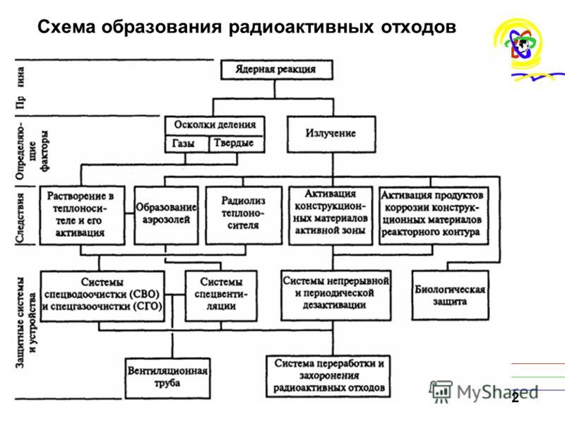 32 Схема образования радиоактивных отходов